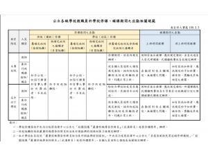 公立學校教職員停補課出勤規定(教育部)1090305